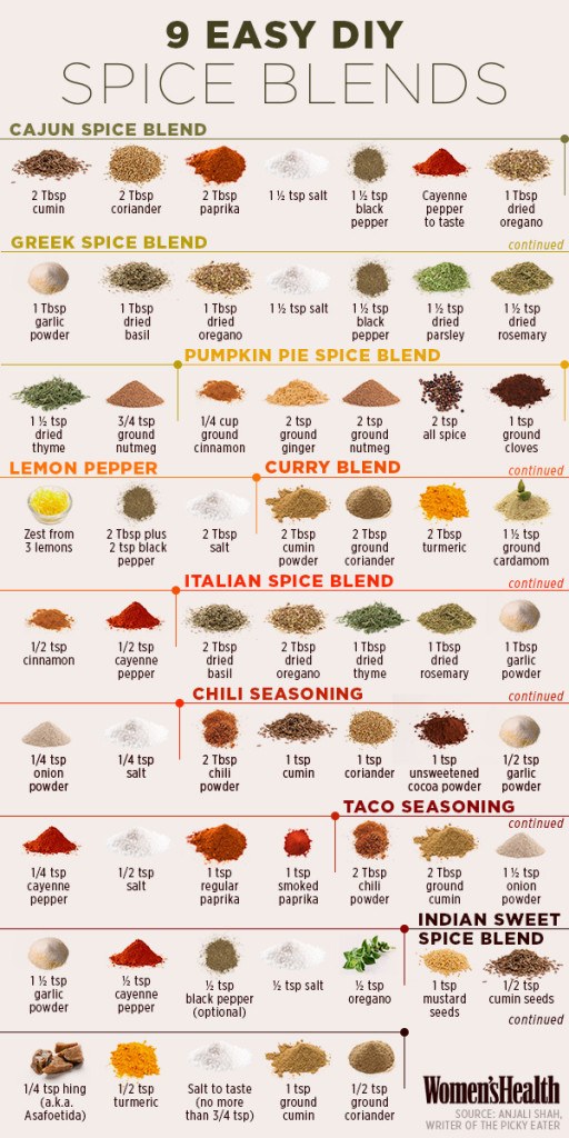 9 Easy DIY Spice Blends That Can Help You Lose Weight. Women's Health